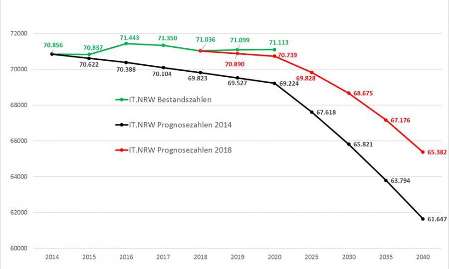 Bevölkerungsstatistik Ende 2019 (Copyright: Grafik: IT.NRW)